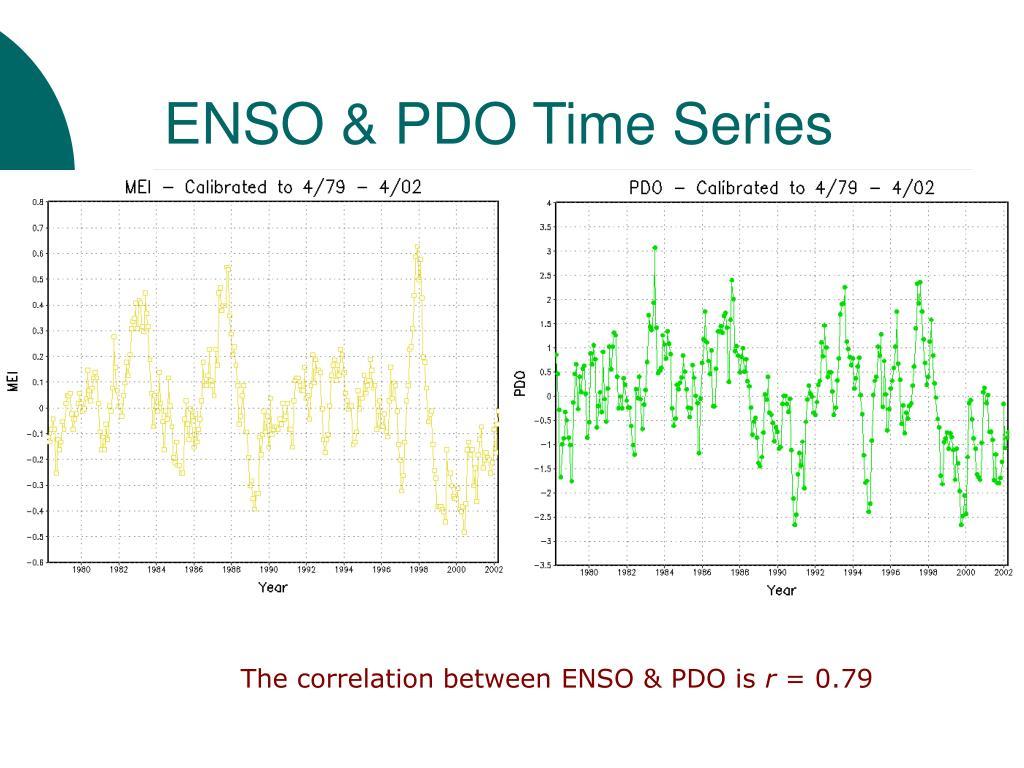 ENSO & PDO Time Series