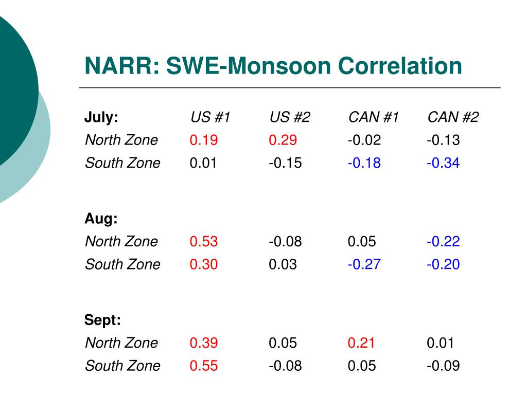 NARR: SWE-Monsoon Correlation