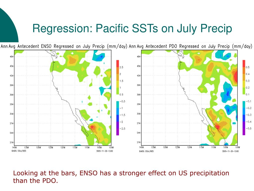 Regression: Pacific SSTs on July Precip