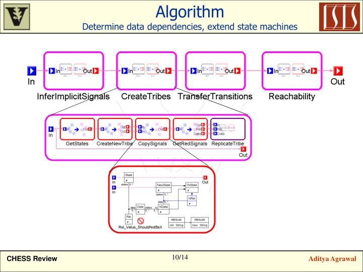 ppt  stateflow models to