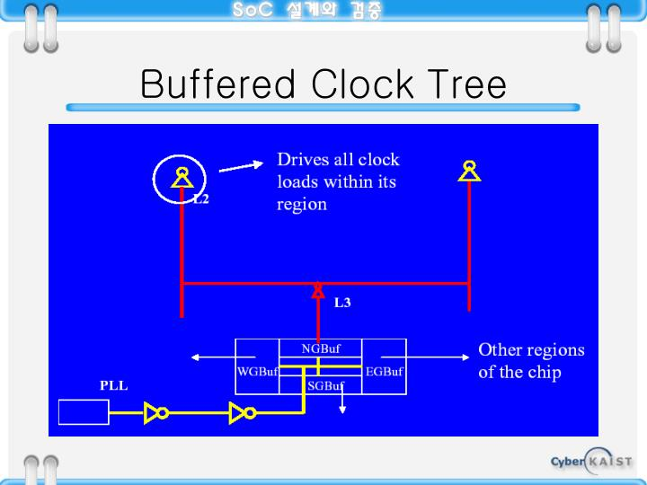 Buffered Clock Tree