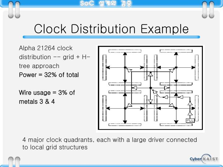 Clock Distribution Example