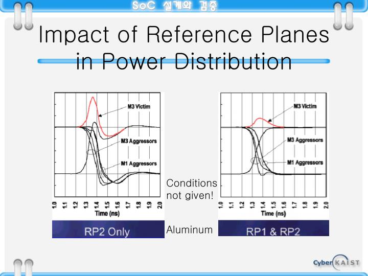 Impact of Reference Planes in Power Distribution