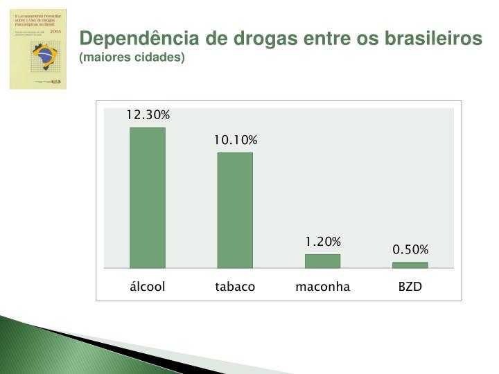 Dependência de drogas entre os