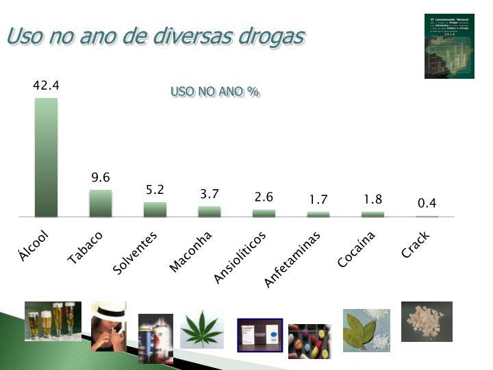 Uso no ano de diversas drogas