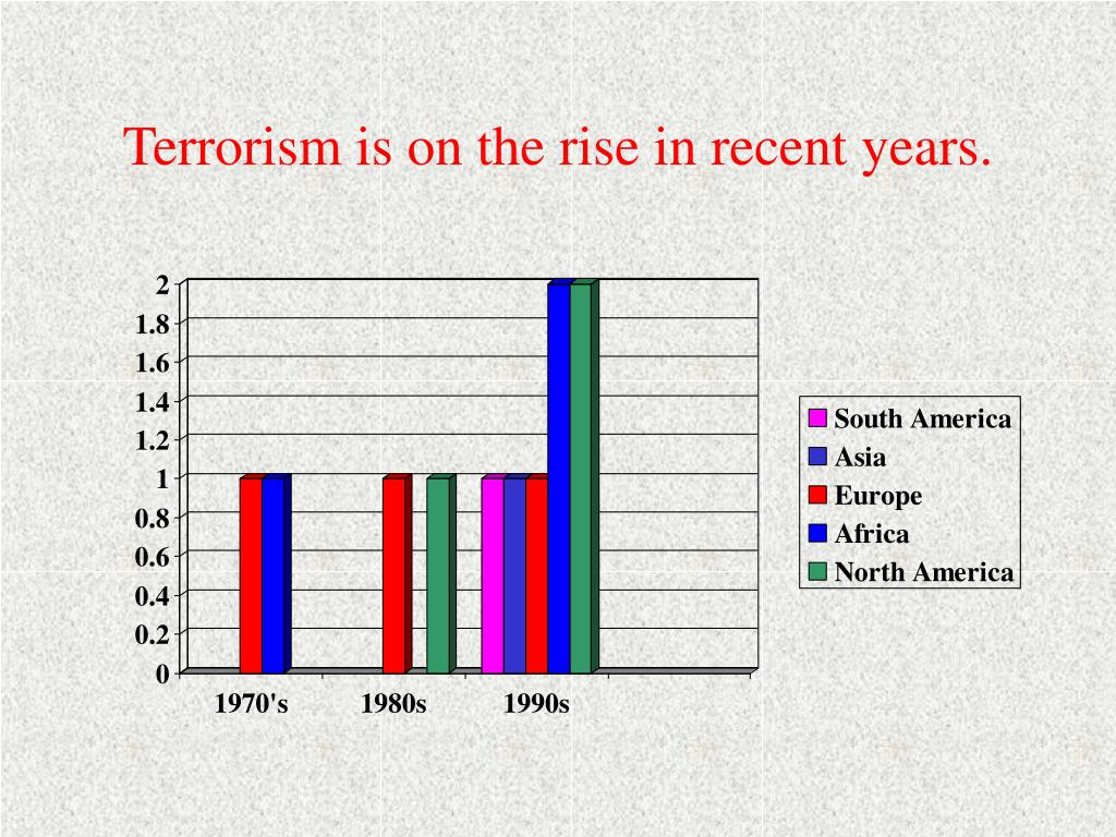 Terrorism is on the rise in recent years.