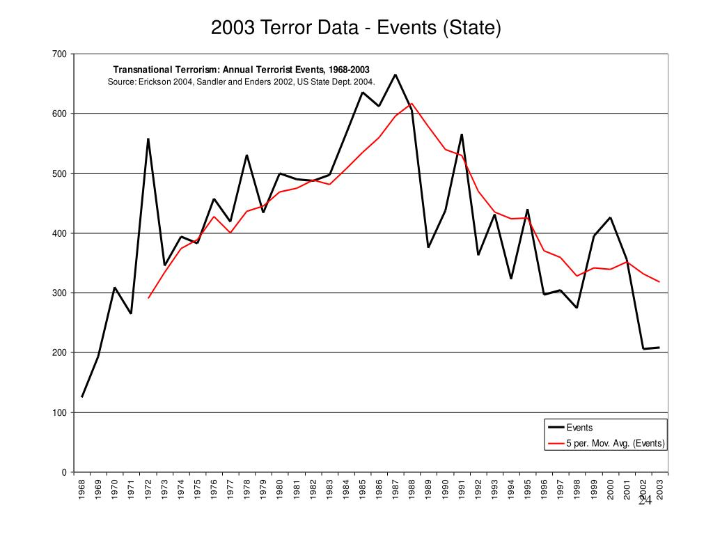 2003 Terror Data - Events (State)