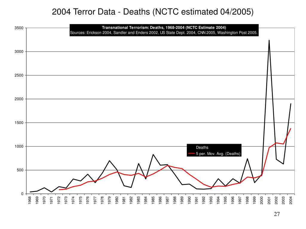 2004 Terror Data - Deaths (NCTC estimated 04/2005)