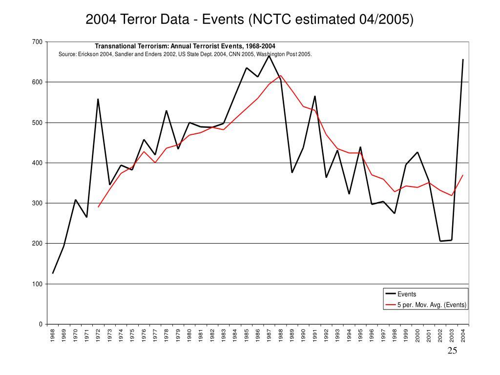 2004 Terror Data - Events (NCTC estimated 04/2005)