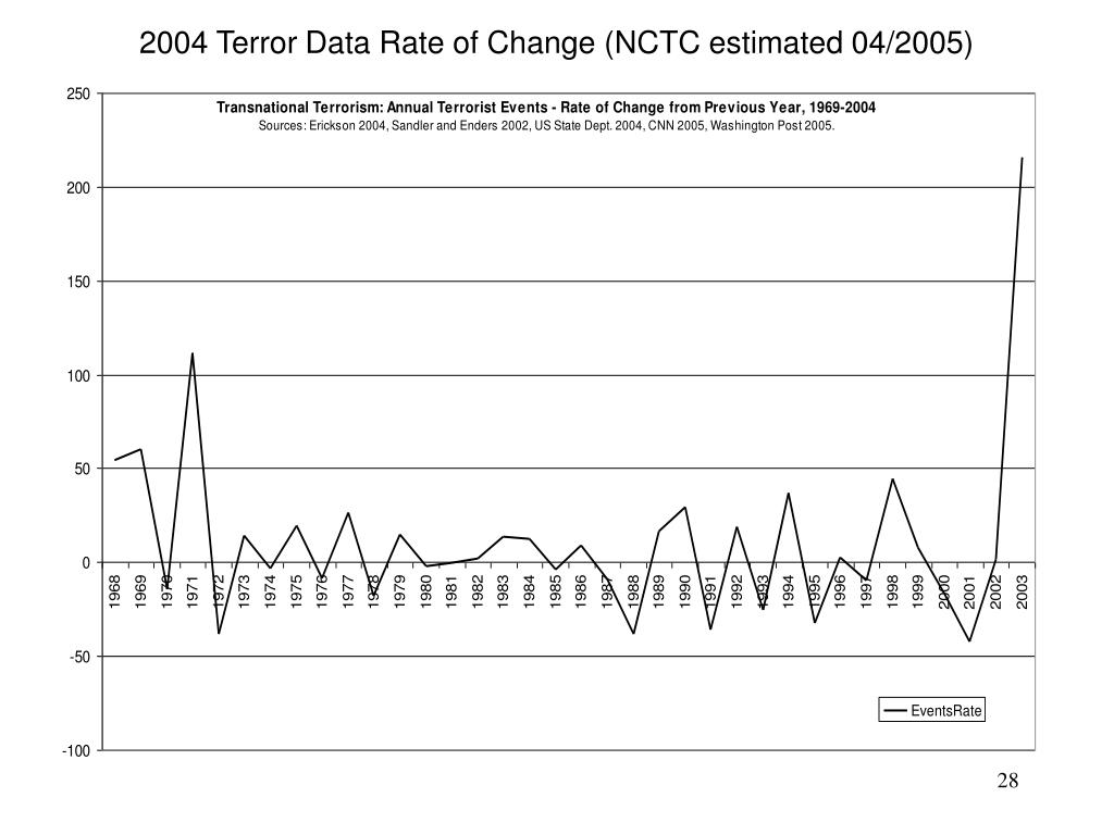 2004 Terror Data Rate of Change (NCTC estimated 04/2005)