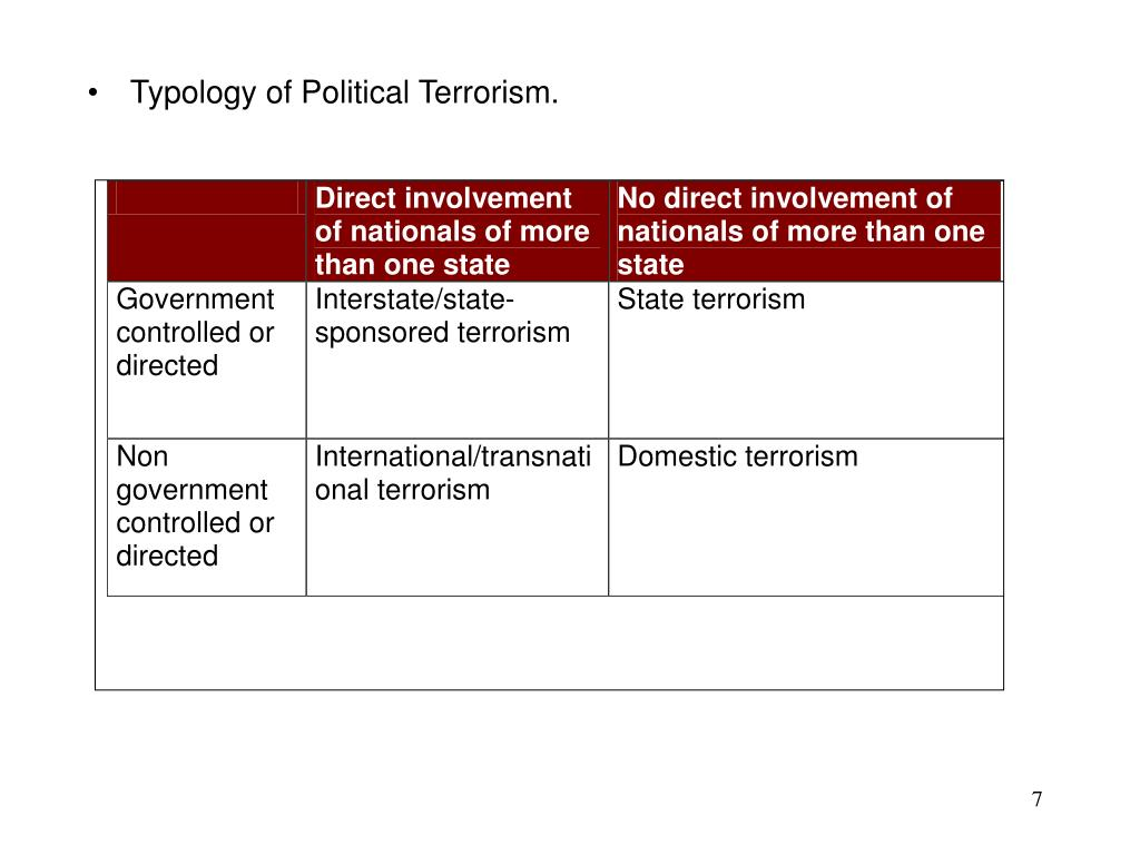 Typology of Political Terrorism.