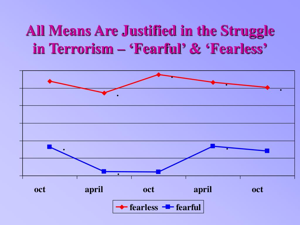 All Means Are Justified in the Struggle in Terrorism – 'Fearful' & 'Fearless'