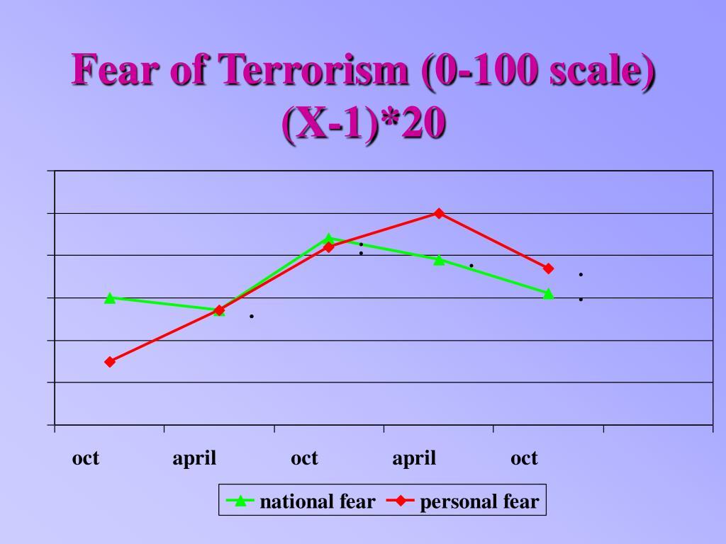 Fear of Terrorism (0-100 scale) (X-1)*20