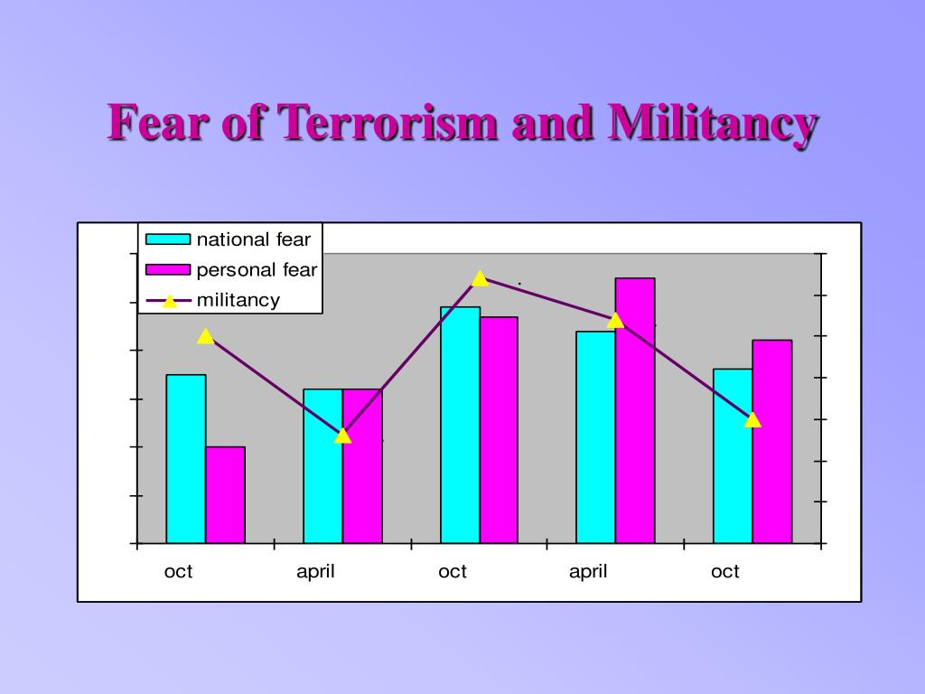 Fear of Terrorism and Militancy