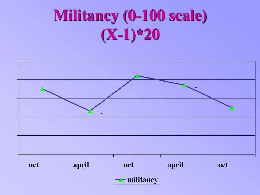 Militancy (0-100 scale)