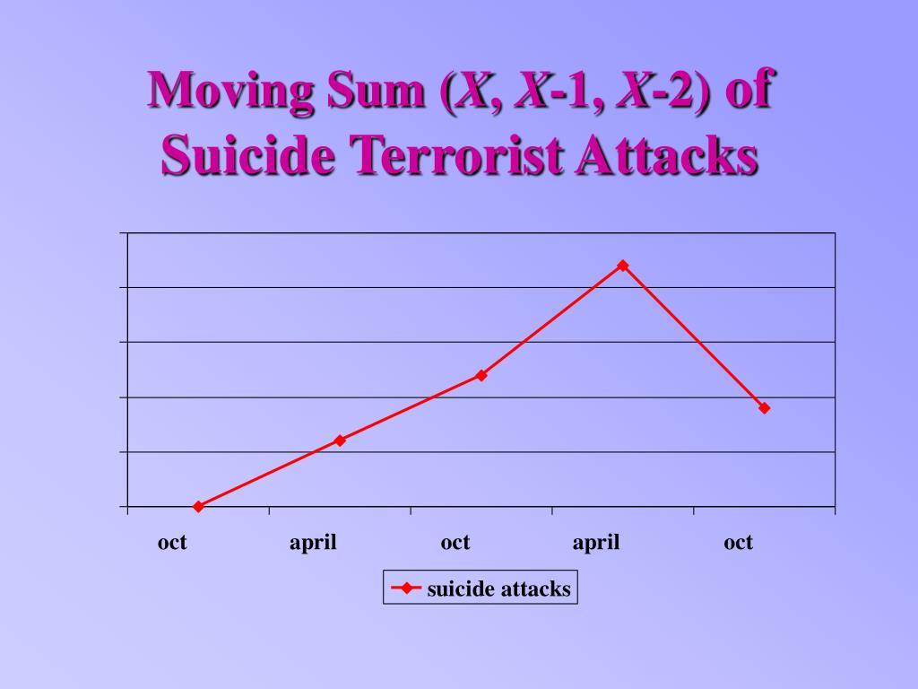 Moving Sum (