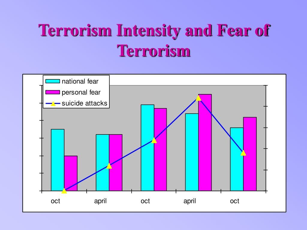 Terrorism Intensity and Fear of Terrorism