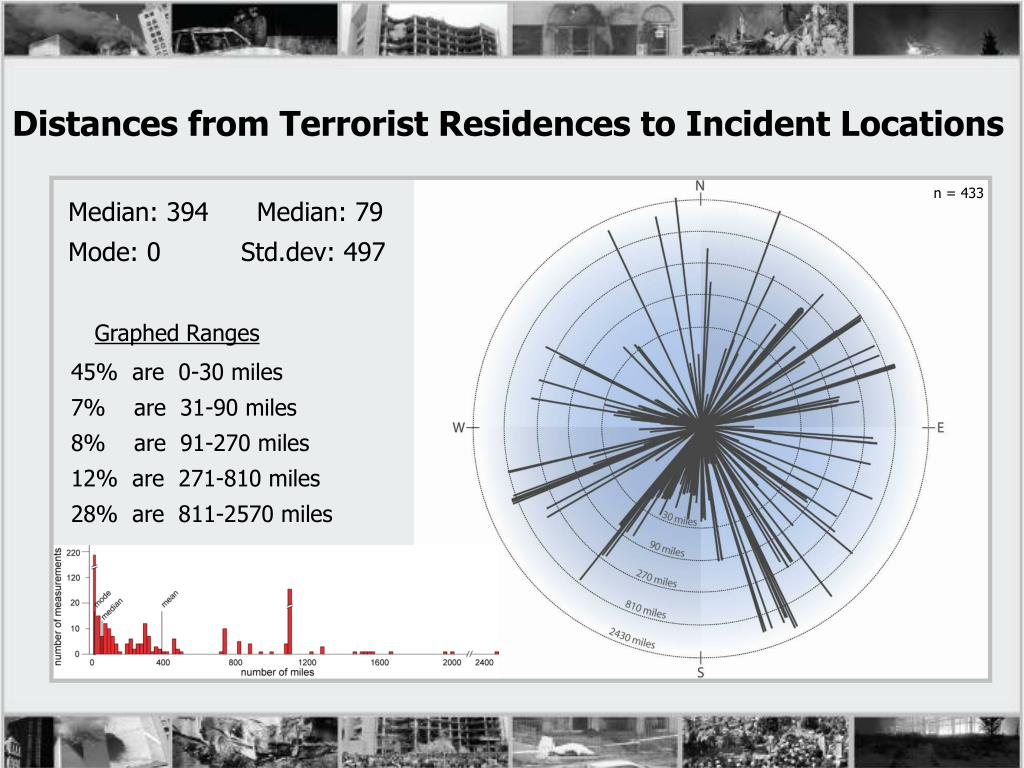 Distances from Terrorist Residences to Incident Locations