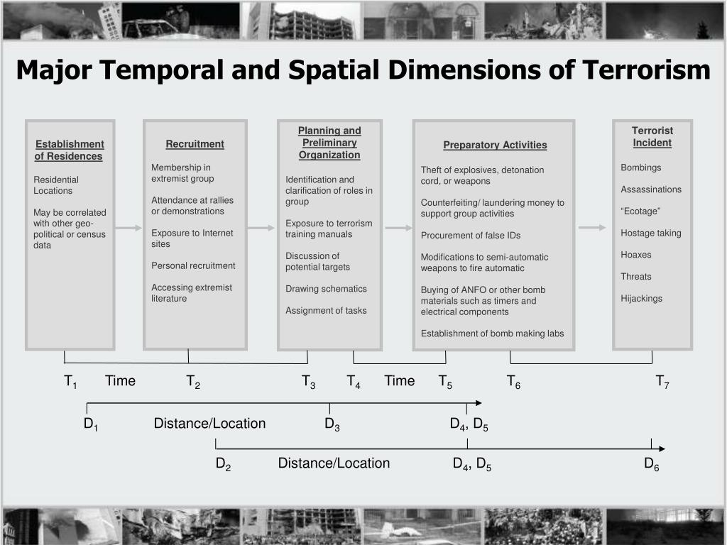 Major Temporal and Spatial Dimensions of Terrorism