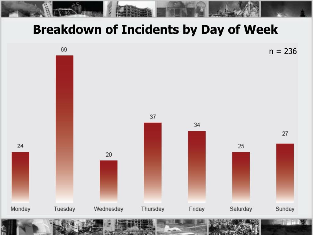 Breakdown of Incidents by Day of Week