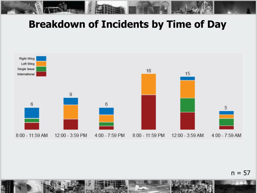 Breakdown of Incidents by Time of Day