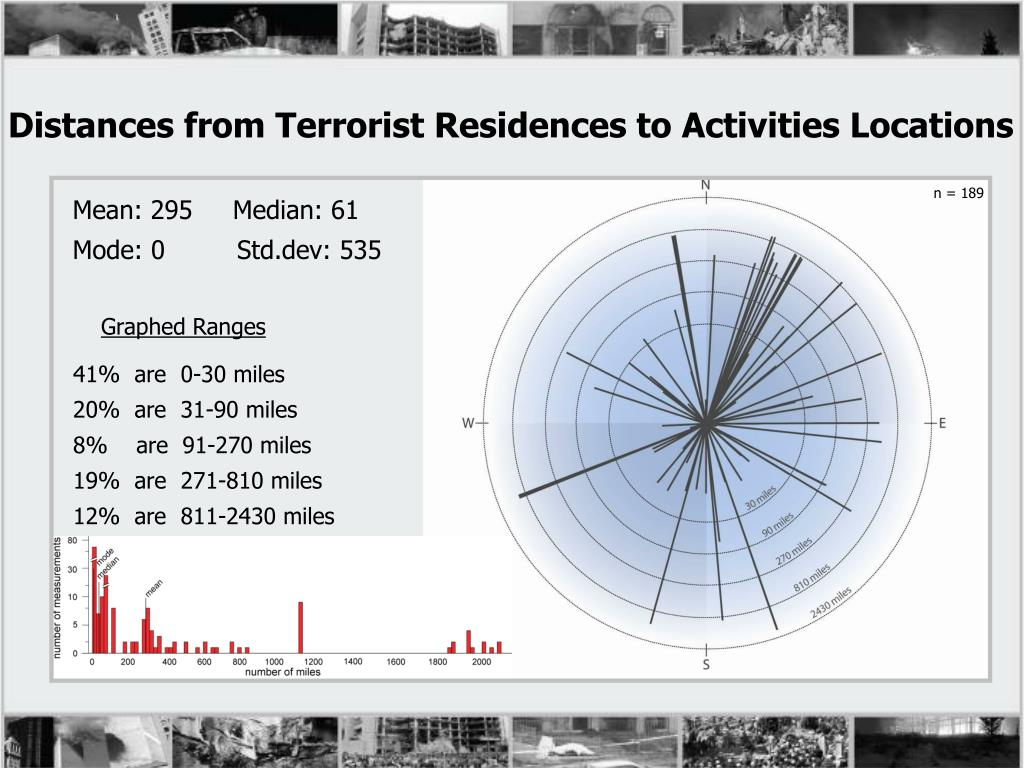 Distances from Terrorist Residences to Activities Locations