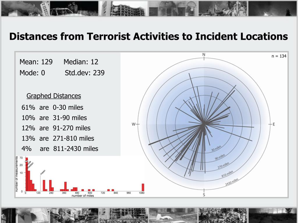 Distances from Terrorist Activities to Incident Locations