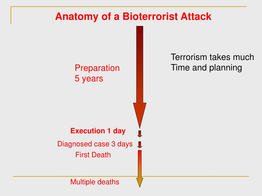 Anatomy of a Bioterrorist Attack