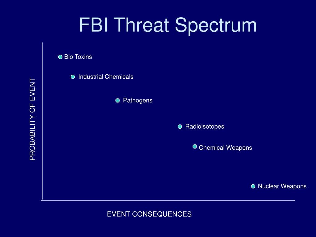 FBI Threat Spectrum