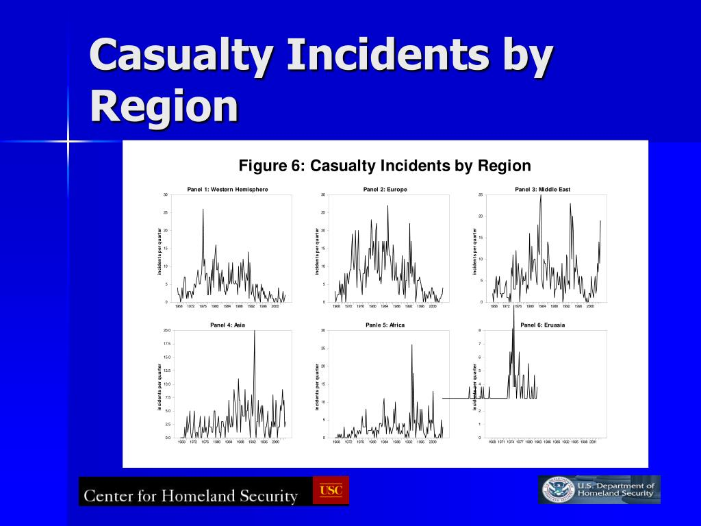 Casualty Incidents by Region
