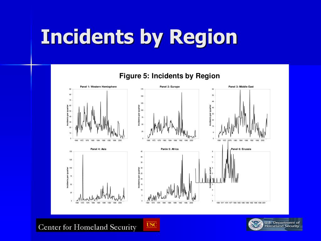 Incidents by Region