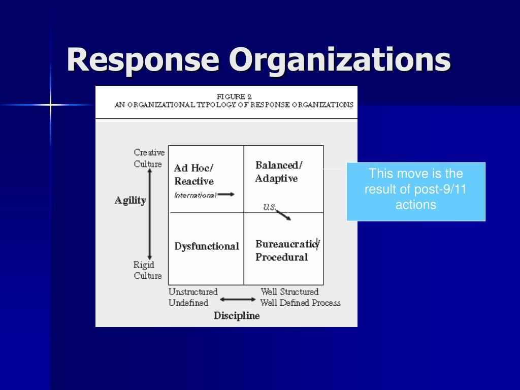 Response Organizations
