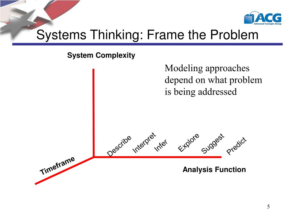 Systems Thinking: Frame the Problem