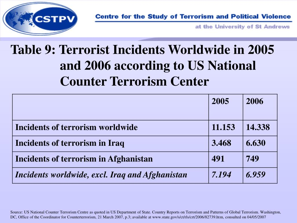 Table 9: Terrorist Incidents Worldwide in 2005 and 2006 according to US National Counter Terrorism Center
