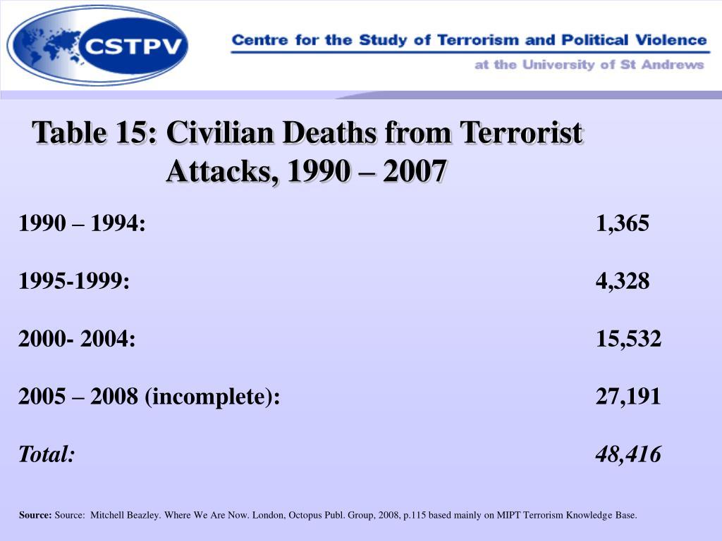 Table 15: Civilian Deaths from Terrorist Attacks, 1990 – 2007