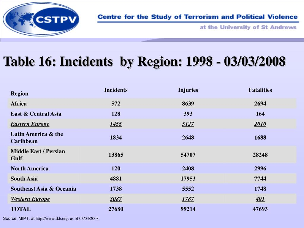 Table 16: Incidents  by Region: 1998 - 03/03/2008