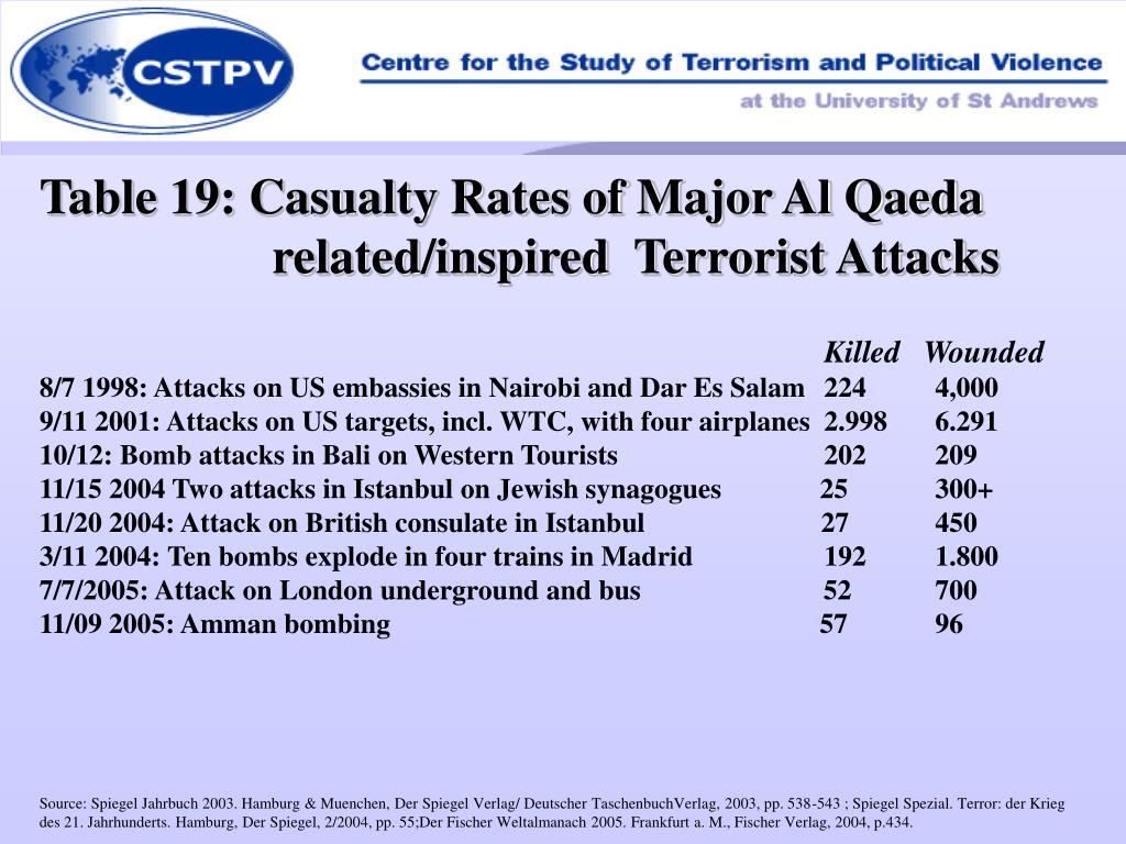 Table 19: Casualty Rates of Major Al Qaeda related/inspired  Terrorist Attacks