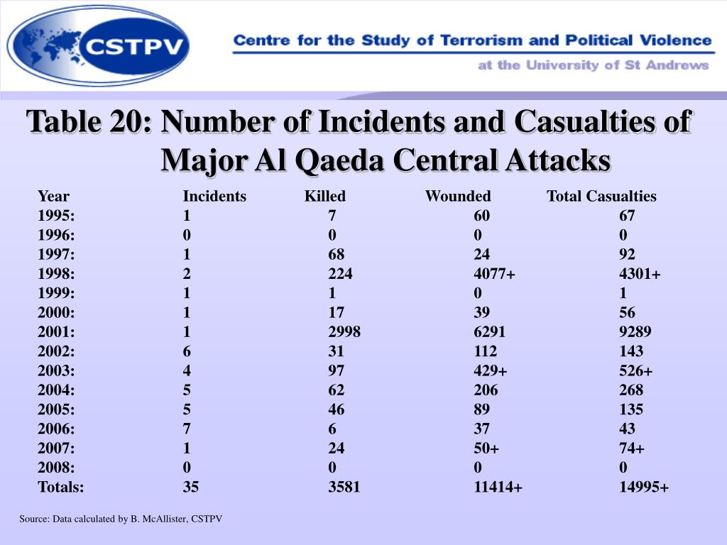 Table 20: Number of Incidents and Casualties of Major Al Qaeda Central Attacks