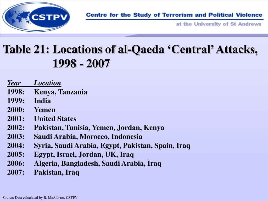Table 21: Locations of al-Qaeda 'Central' Attacks, 1998 - 2007