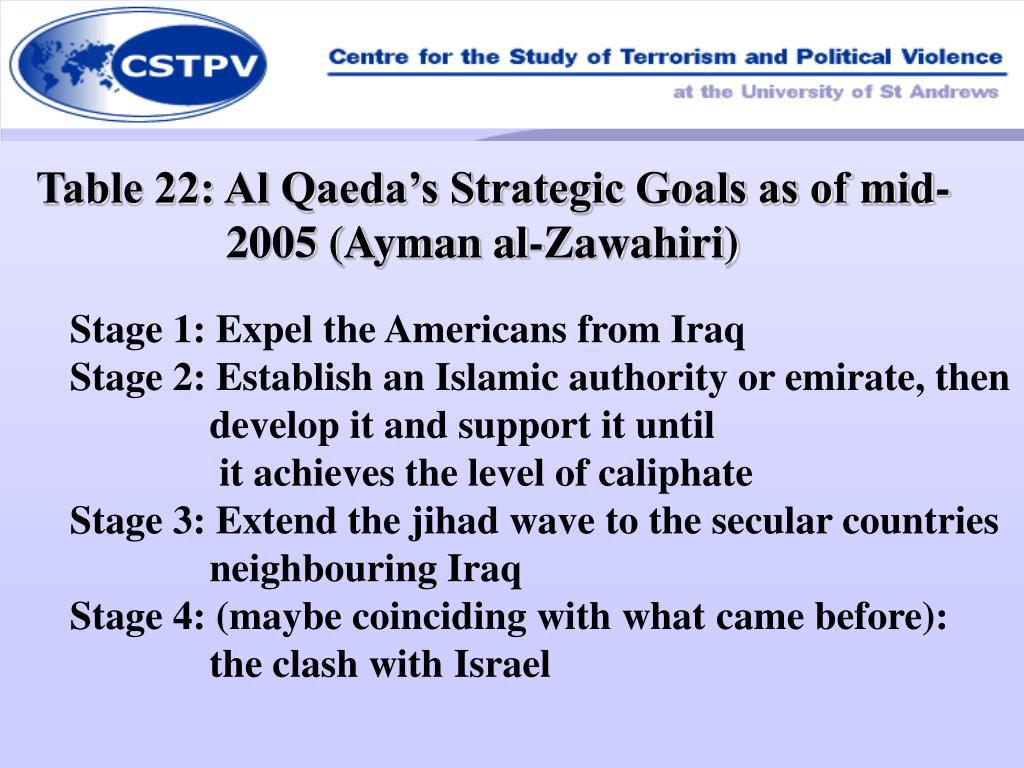 Table 22: Al Qaeda's Strategic Goals as of mid-2005 (Ayman al-Zawahiri)