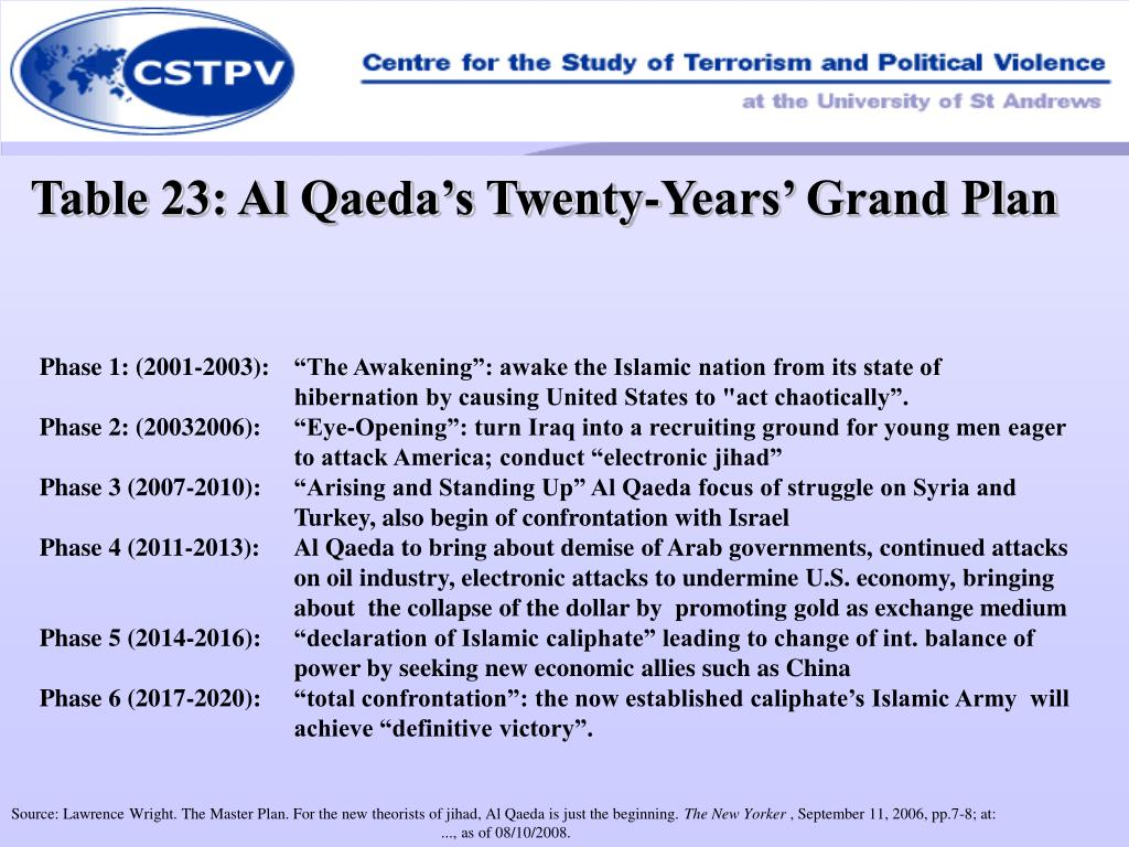 Table 23: Al Qaeda's Twenty-Years' Grand Plan