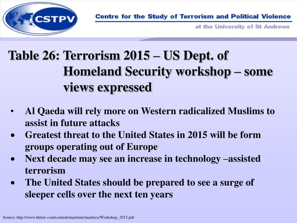 Table 26: Terrorism 2015 – US Dept. of Homeland Security workshop – some views expressed