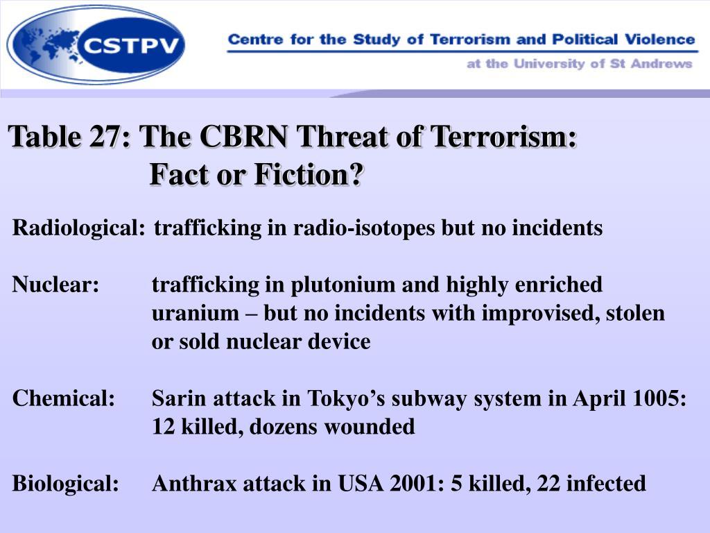 Table 27: The CBRN Threat of Terrorism:
