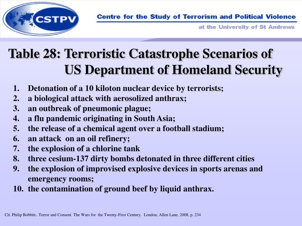 Table 28: Terroristic Catastrophe Scenarios of US Department of Homeland Security