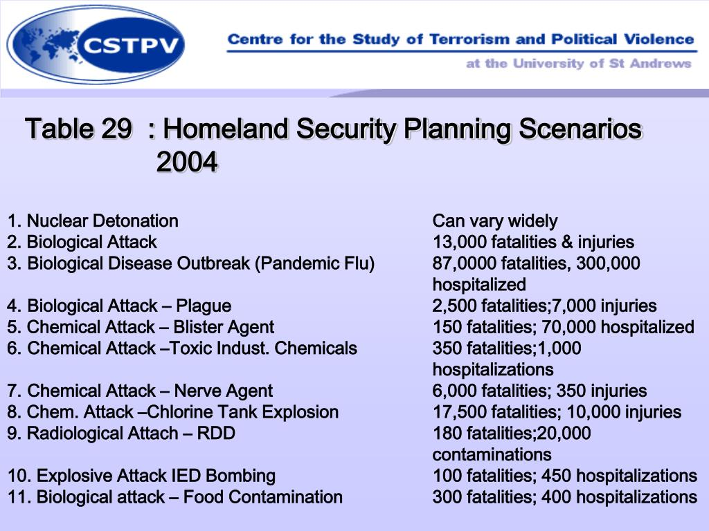 Table 29  : Homeland Security Planning Scenarios 2004