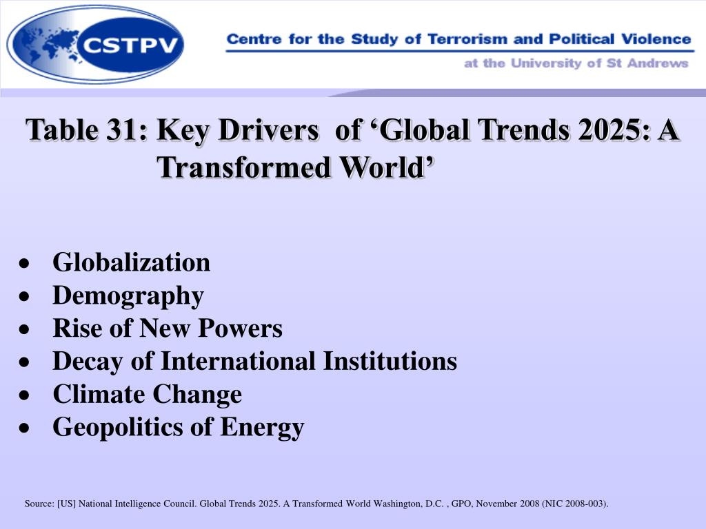Table 31: Key Drivers  of 'Global Trends 2025: A Transformed World'
