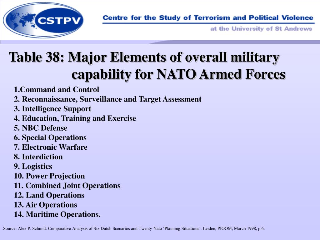 Table 38: Major Elements of overall military capability for NATO Armed Forces