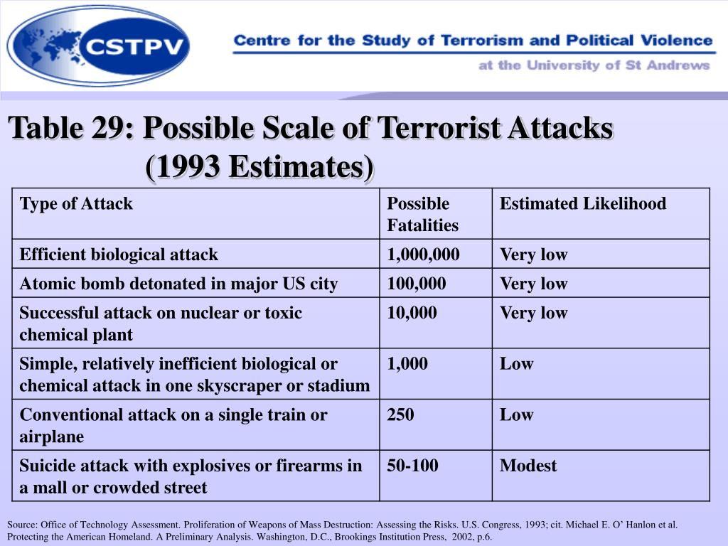 Table 29: Possible Scale of Terrorist Attacks
