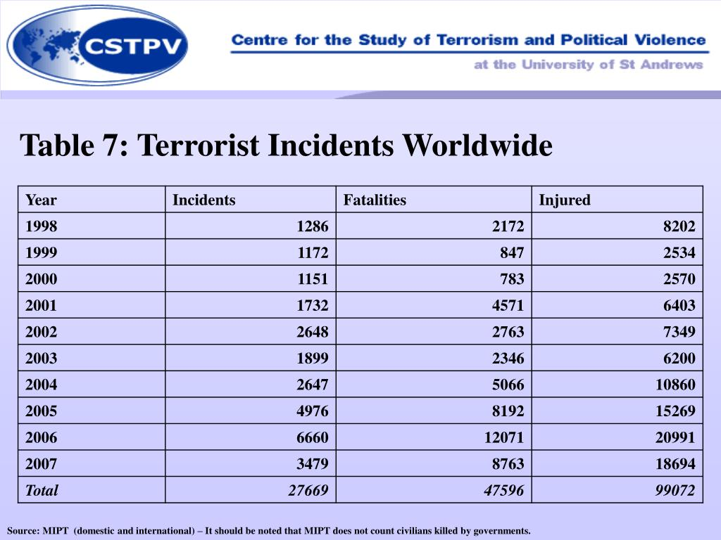 Table 7: Terrorist Incidents Worldwide