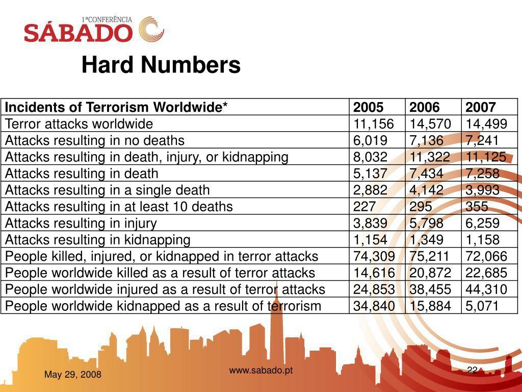 Hard Numbers
